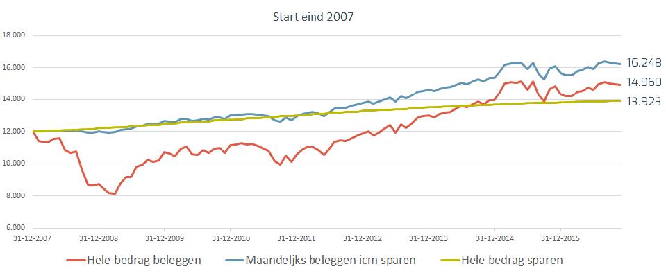 grafiek-start-eind-2007-1